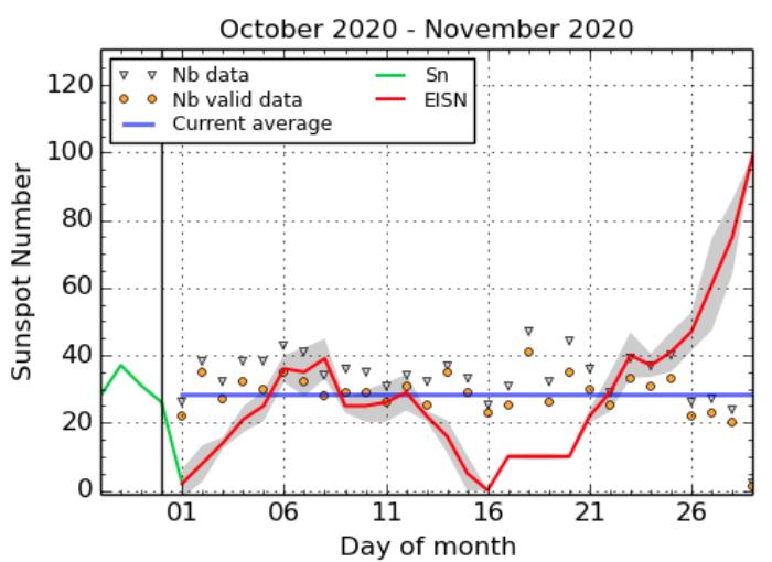 2020年10~11月剋点数